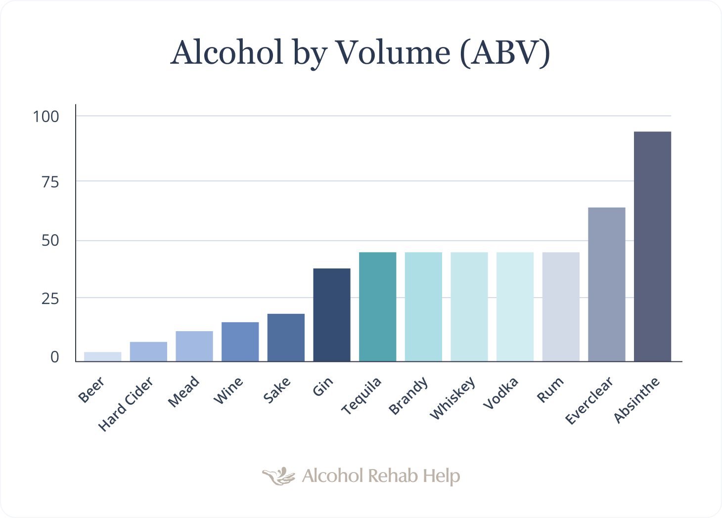 Graph showing the ABV content in different types of alcohol